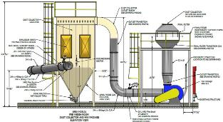 dust collection system design